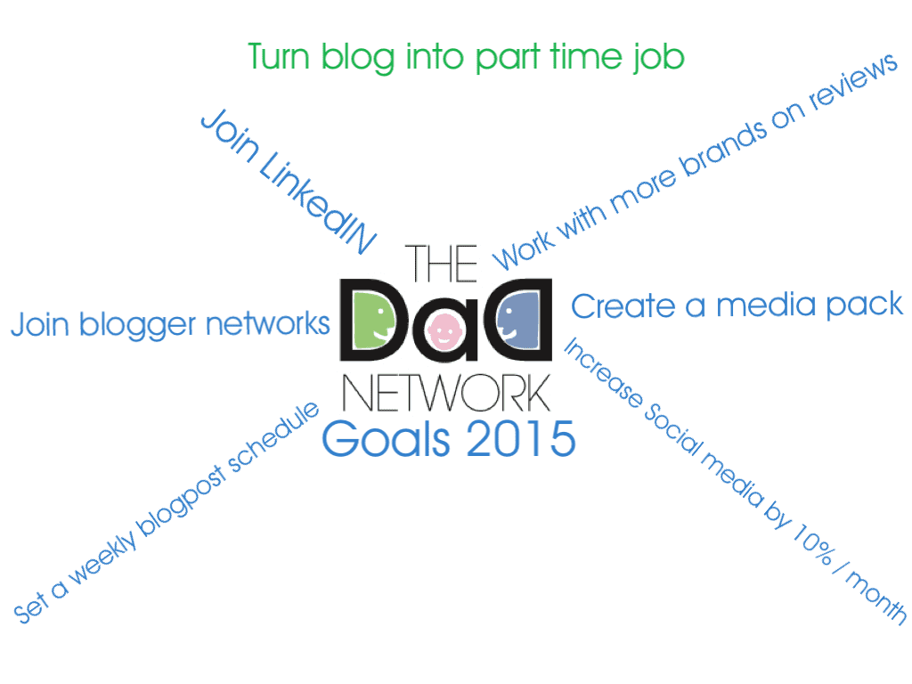 Setting Goals For Your Blog, photo 1 1024x768%, new-dad%