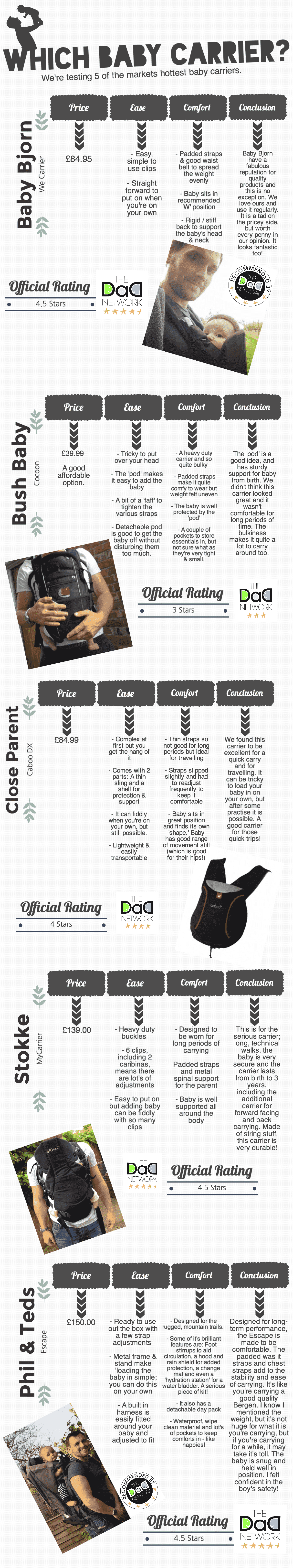 Best Baby Carrier - 5 Carriers Compared, Baby Carrier%, product-review, new-dad%