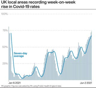 Covid-19 rates up in more UK areas than any point since early January, 2.60232095 3%, daily-dad, community%