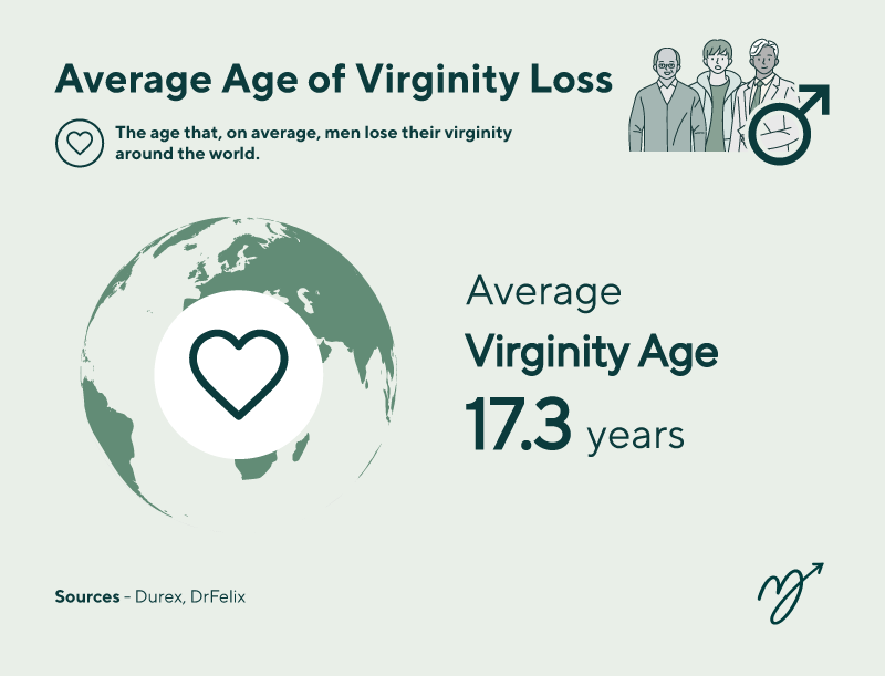 Average Age For Blokes To Lose Their Virginity!, 4%, news, adult%